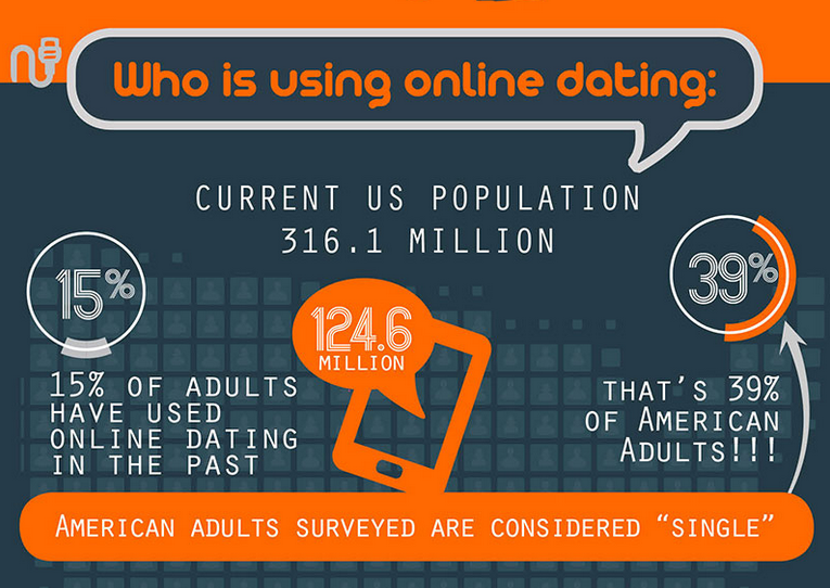 Dating in a digital era